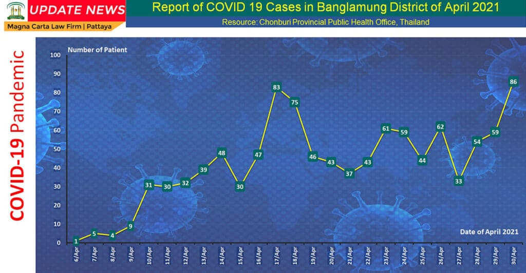 New Covid-19 Cases in Banglamung, Chonburi for the month of April 2021